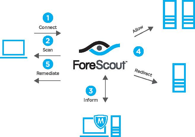ForeScout integration with McAfee TIE