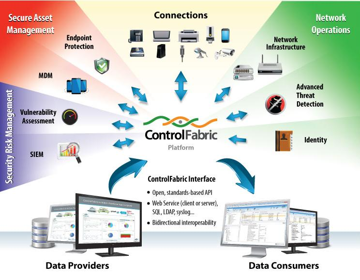 ForeScout ControlFabric platform